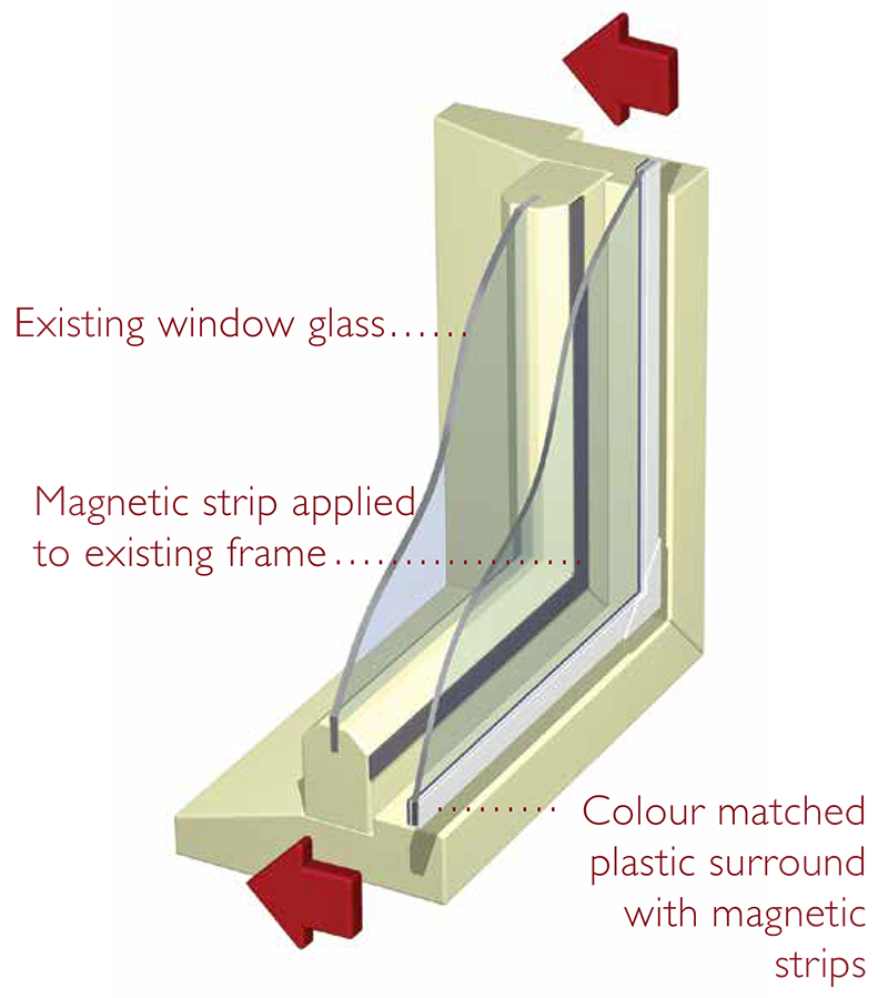 retrofitting double glazing windows, secondary retro fit glazing